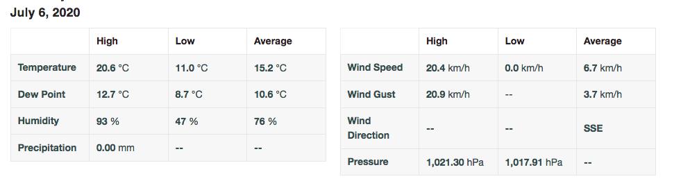 Screenshot 2020 07 06 personal weather station dashboard weather underground