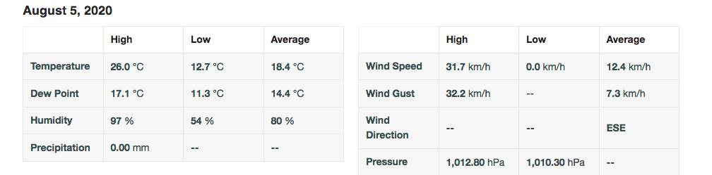 Screenshot 2020 08 05 personal weather station dashboard weather underground