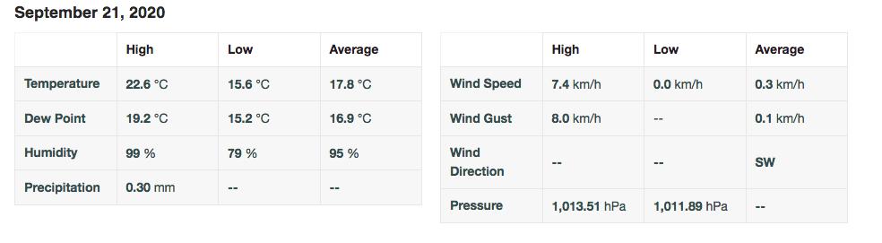 Screenshot 2020 09 21 personal weather station dashboard weather underground