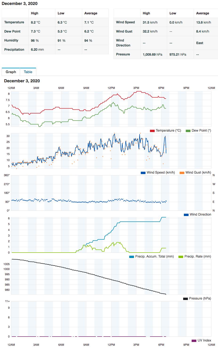Screenshot 2020 12 03 personal weather station dashboard weather underground
