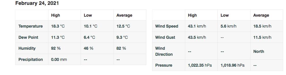 Screenshot 2021 02 24 personal weather station dashboard weather underground