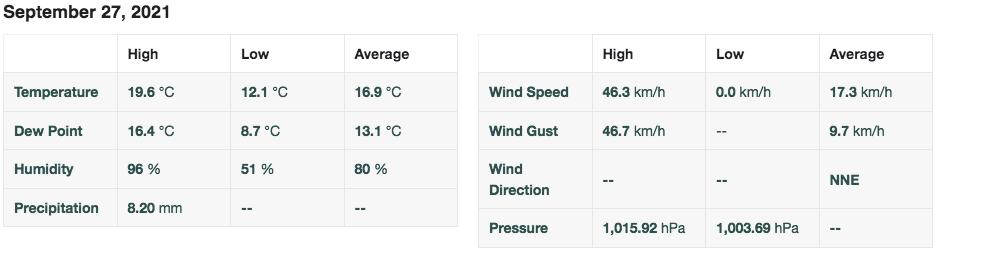 Screenshot 2021 09 27 at 18 36 38 personal weather station dashboard weather underground